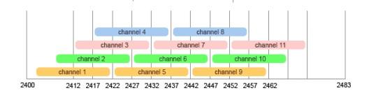 80211g_channel_scheme.jpg
