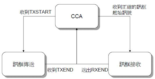 PLCP_State_Machine.jpg