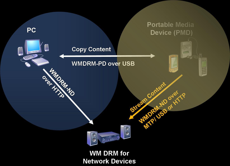 WMDRM_Ecosystem.jpg