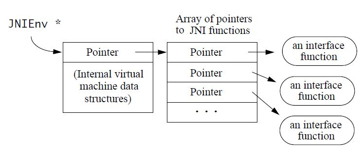 JNIEnv_Interface_Pointer.jpg