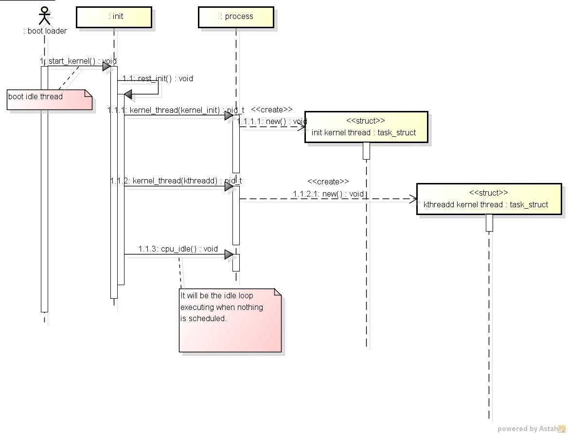 start_kernel.JPG