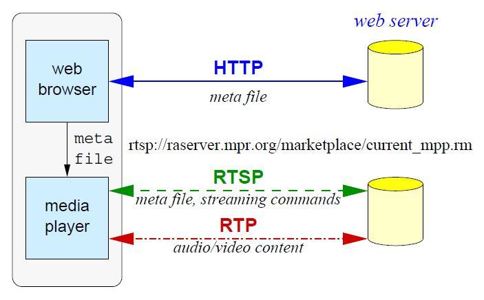 Multimedia Over Ip Kcchao
