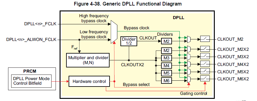 Generic_DPLL_Functional_Diagram.png
