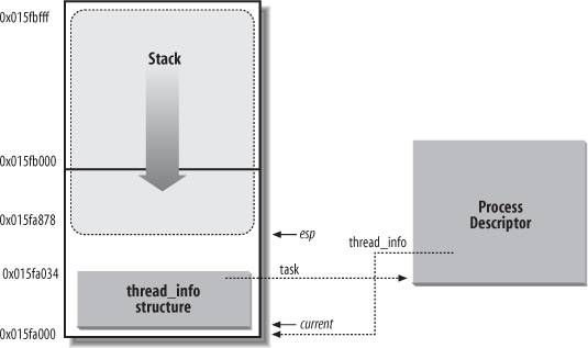 Thread_Info_And_Stack.jpg
