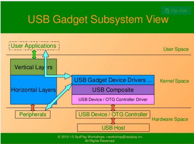 USB_Gadget_Architecture.jpg