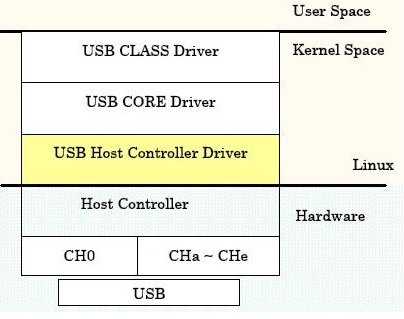 usb_architecture.png